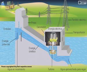 puzzel Exploitatie van een waterkrachtcentrale (Spaans)