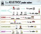 Bijvoeglijke naamwoorden (Spaans)